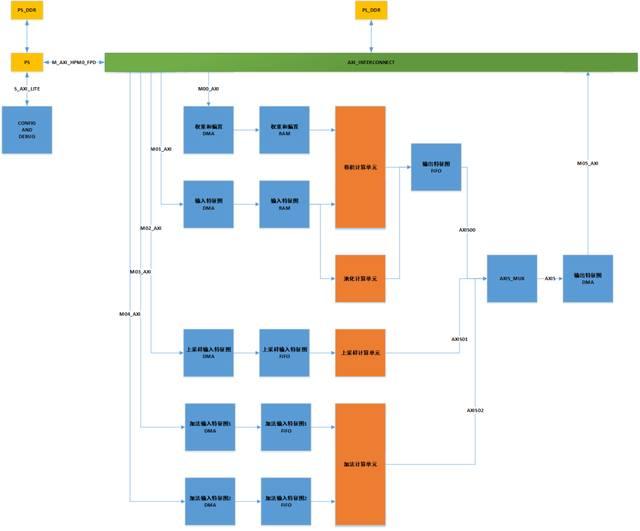 基于FPGA异构计算的深兰AI加速器平台简介