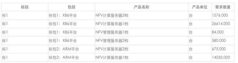 ARM 服务器走进中国移动大网