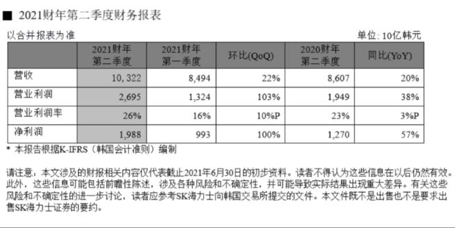SK海力士季报两年多来最佳 内存芯片需求料将继续增长